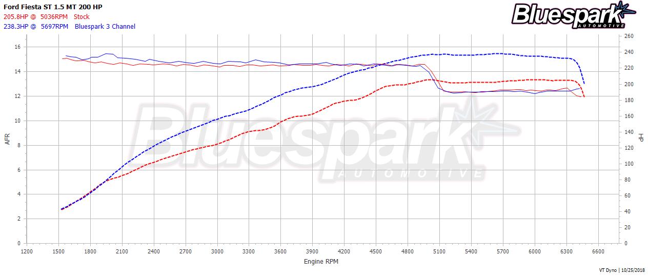Ford Fiesta ST AFR Dyno Graph