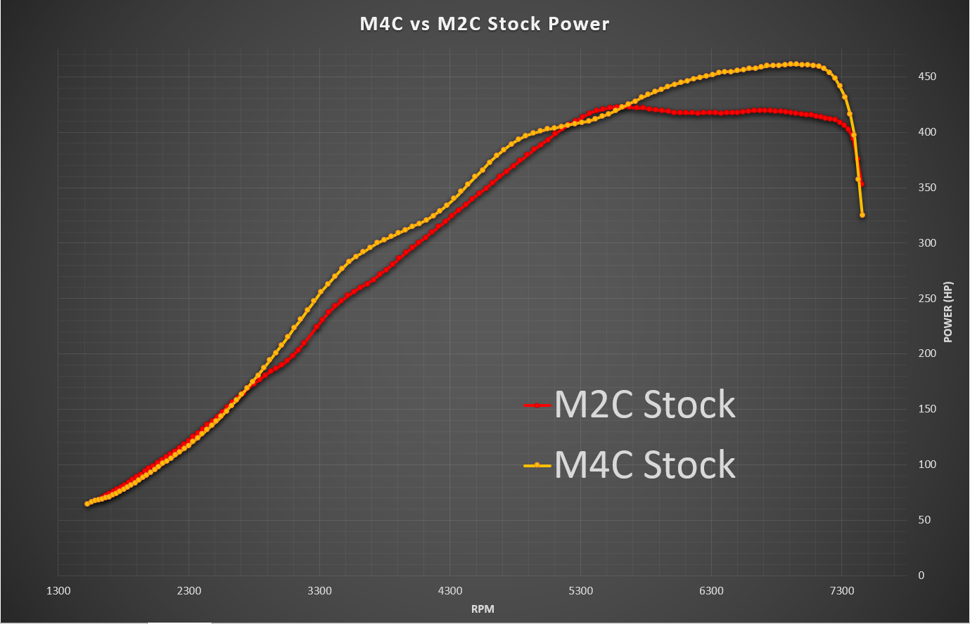 BMW M4 CP vs M2 CP Stock Power