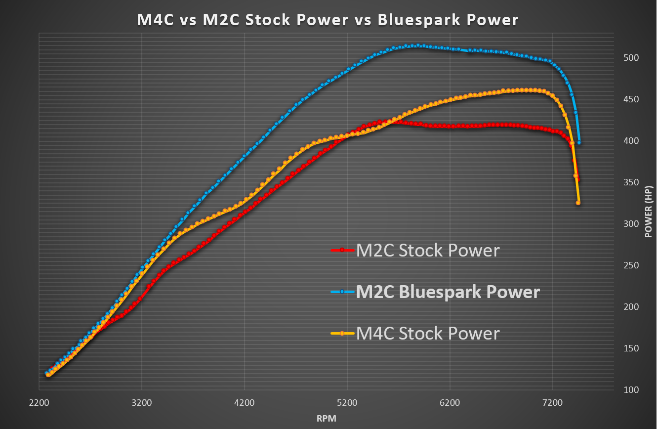 BMW M4 & M2 CP vs Bluespark Power Dyno Graph