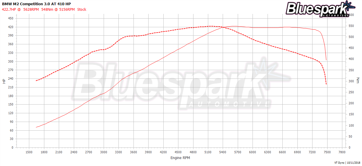 BMW M2 Stock Dyno Graph