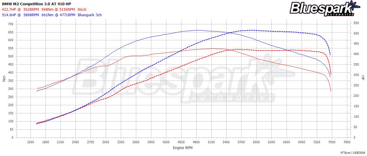 BMW M2 CP Stock vs Bluespark Power Dyno Graph