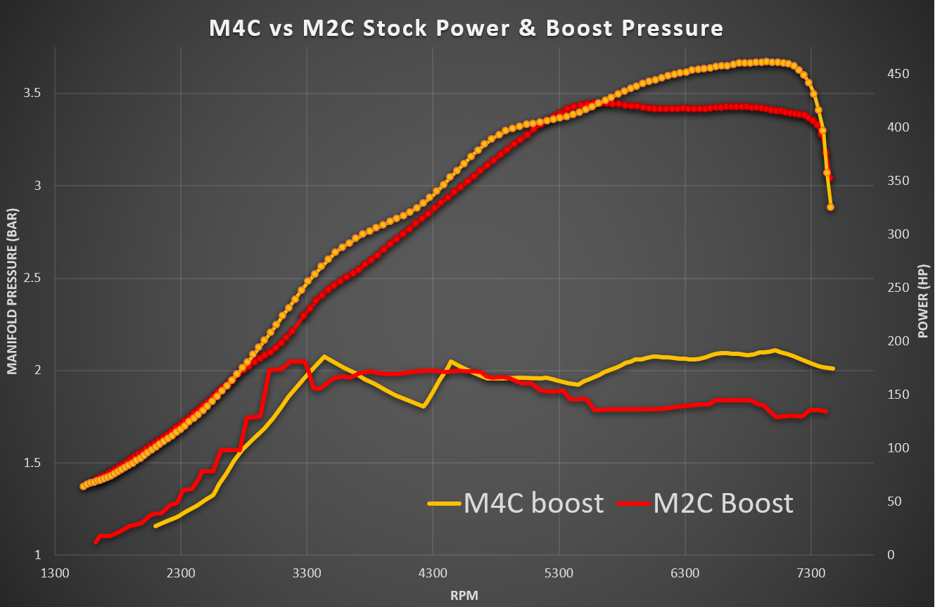 BMW M4 CP vs M2 CP Stock Boost