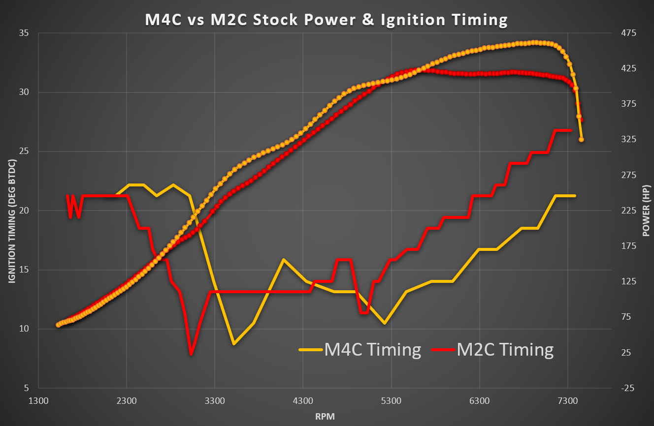 BMW M4 CP vs M2 CP Stock Timing