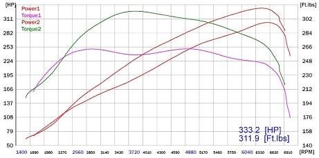 Dyno Power Gains